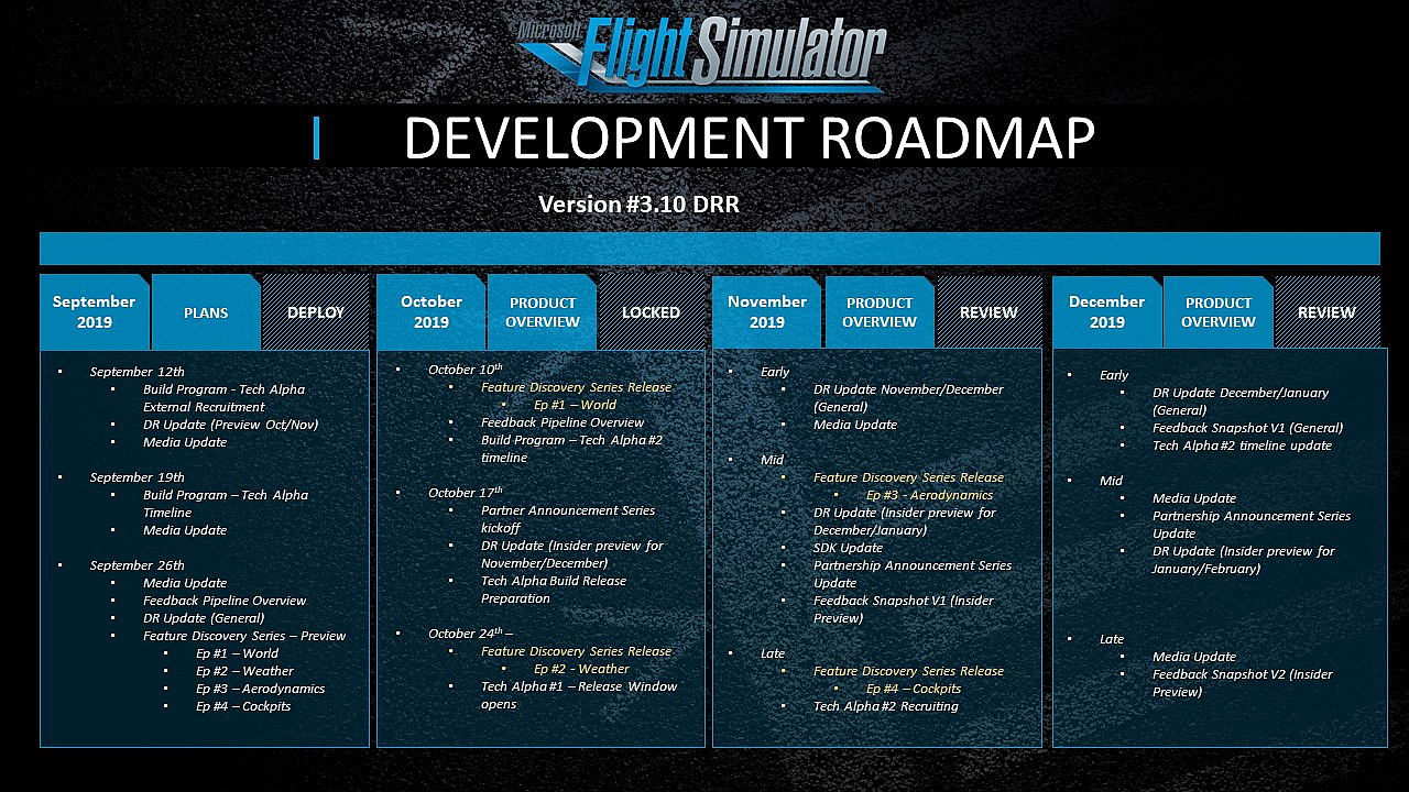 IMG FS2020 - Development Roadmap
